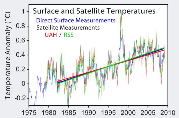 800px-Satellite_Temperatures