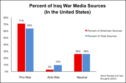 440px-Iraq_War_Media_Sources_Opinion_Percentage.svg