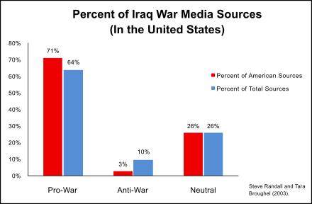 440px-Iraq_War_Media_Sources_Opinion_Percentage.svg