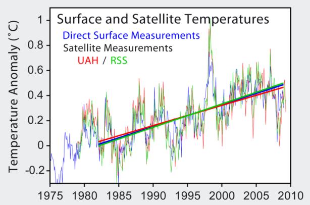 800px-Satellite_Temperatures