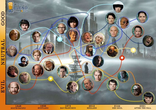 http://politicalfilm.files.wordpress.com/2013/07/cloud-atlas-whos-who.jpg?w=614&h=433