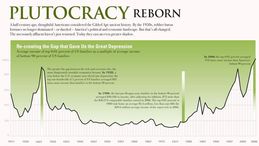 income-dispartity-chart