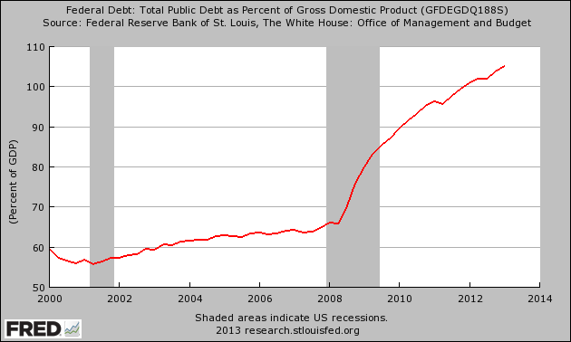 National-Debt-As-A-Percentage-Of-GDP