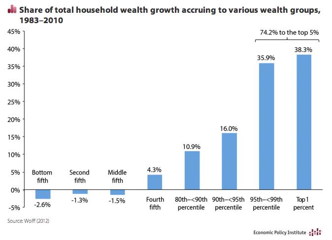wealth-change-epi