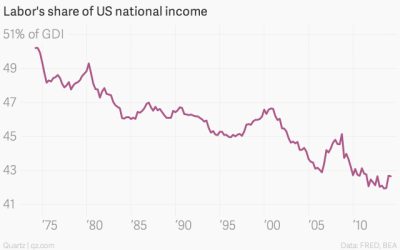 labor-s-share-of-us-national-income-labor-s-share-of-national-income_chartbuilder