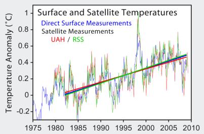 1200px-Satellite_Temperatures