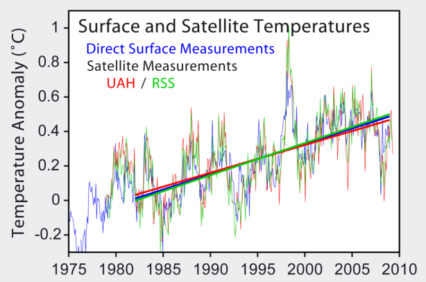 1200px-Satellite_Temperatures