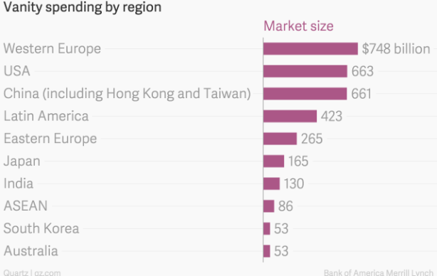 vanity_spending_by_region_market_size_chartbuilder-2