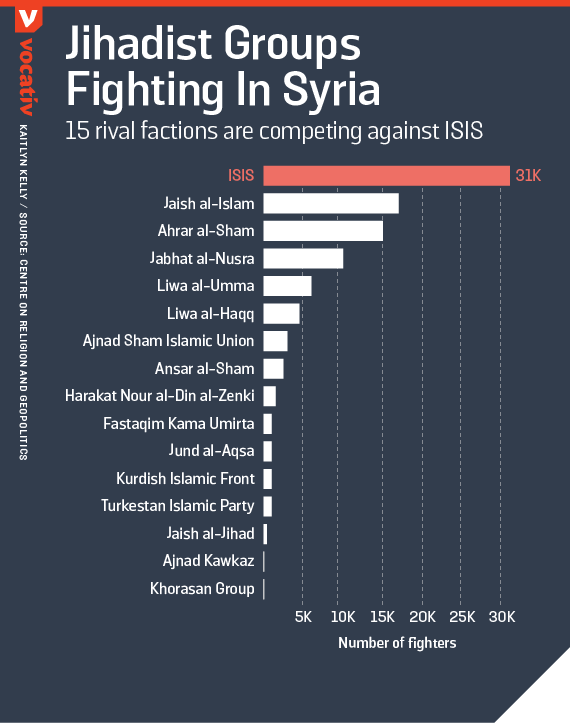 2015_12_21-SyrianRebelSalafi-JihadiGroups-KK.r32812568625