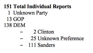 151-individual-reports