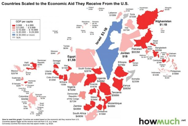 1-countries-scaled-to-economic-aid-from-usa-a800-768x516.jpg