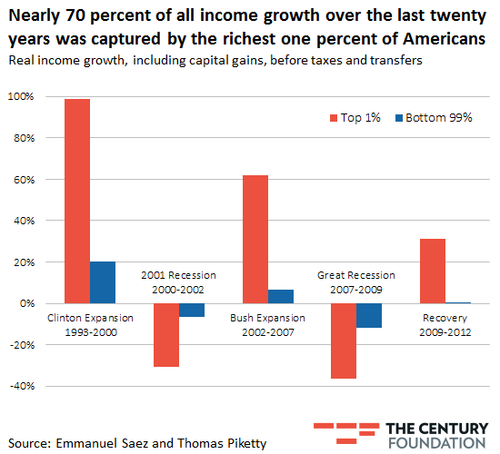 20130913-study-finds-income-inequality-hit-record-level-in-2012-1.png