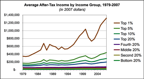 average-after-tax-income-by-income-group