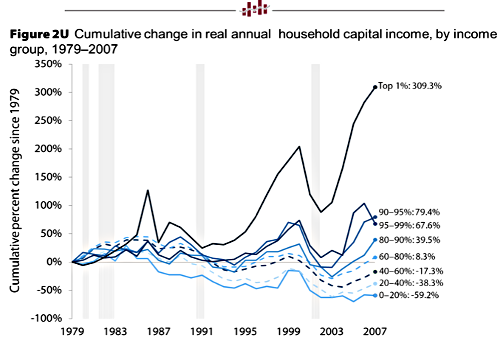 cumulative_change_in_real_household_income.png