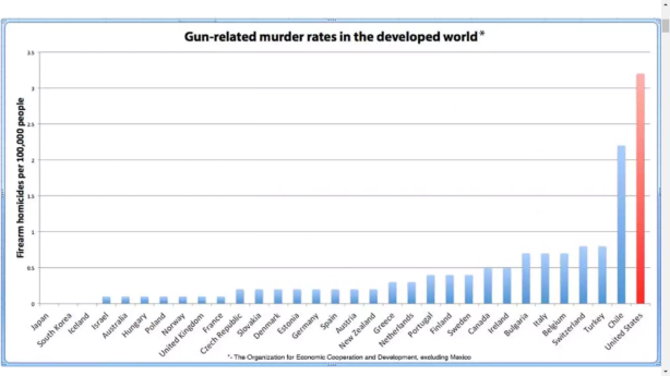 gun-murder-rates-washington-post - Copy