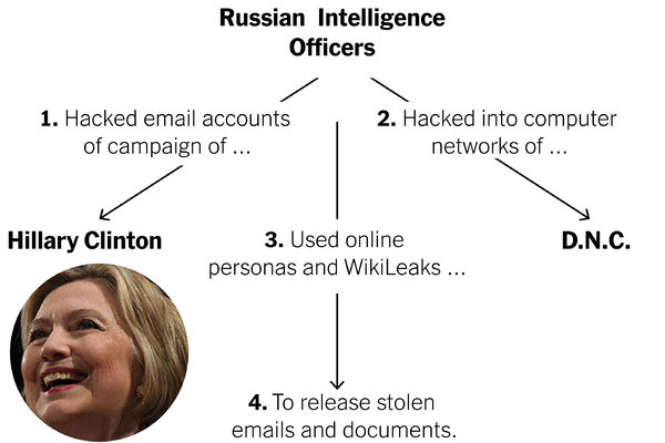 how-russia-hacked-the-2016-presidential-election-promo-1531528620228-articleLarge